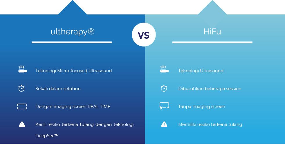 HIFU vs Ultherapy
