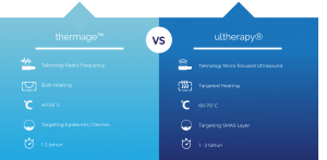 Thermage vs Ultherapy